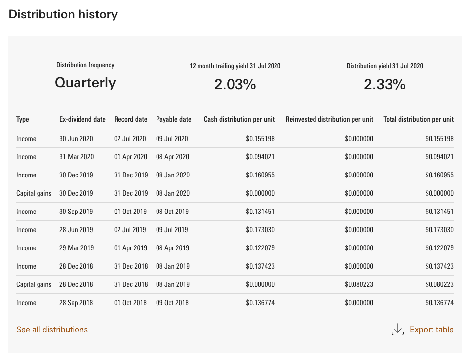VGRO Dividends