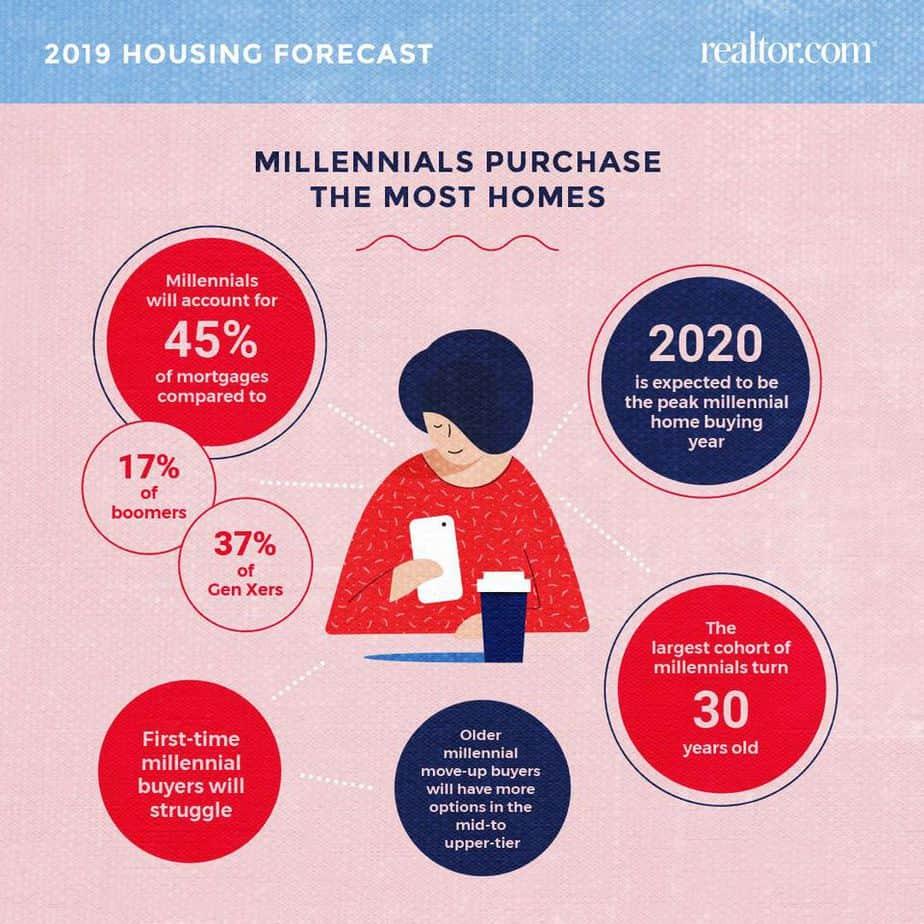US-housing-2019