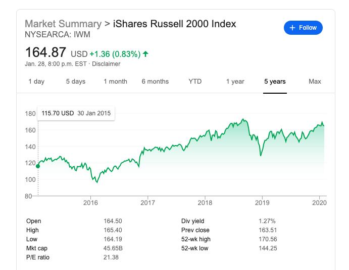 iShares Russell 2000 ETF (IWM)