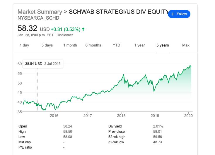 schd chart