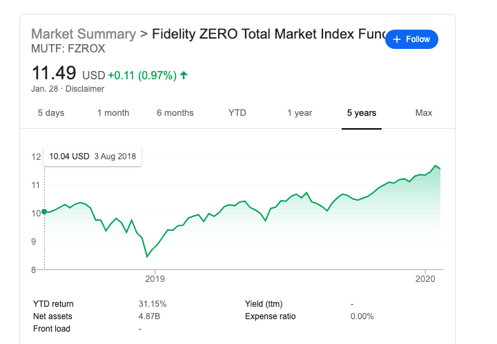 Fidelity Zero Total Market Index Fund (FZROX)