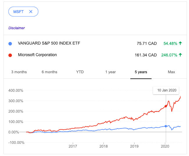ETFs vs. Microsoft