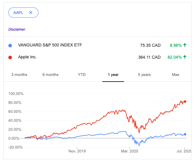ETFs Vs. Apple stock