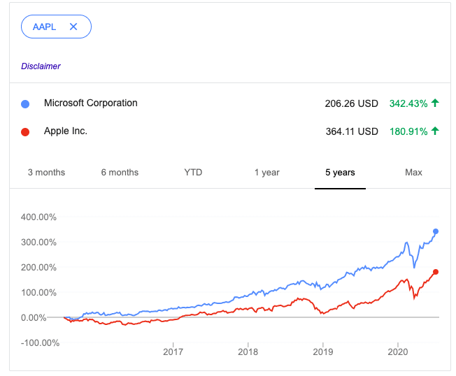 Microsoft Vs. Apple stock