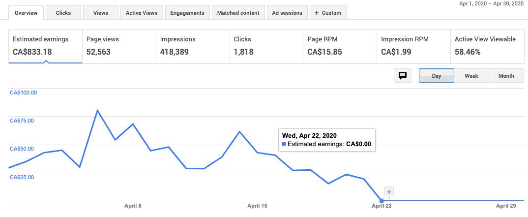 Google Adsense Revenue