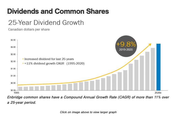 Enbridge dividend