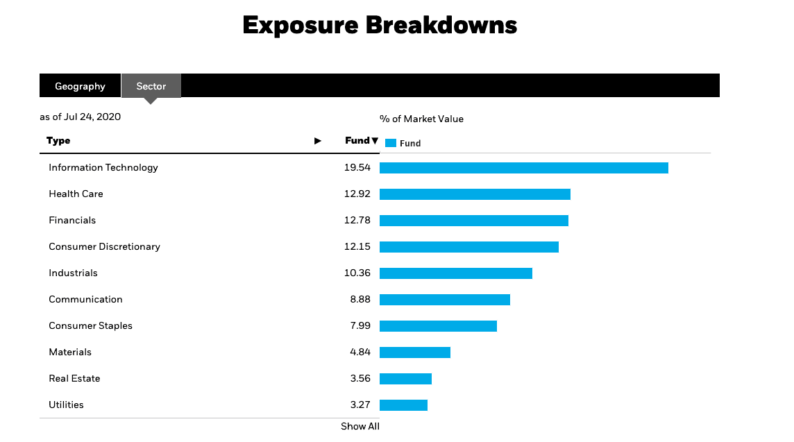 Exposure Breakdown
