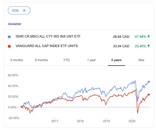XAW vs. VCN