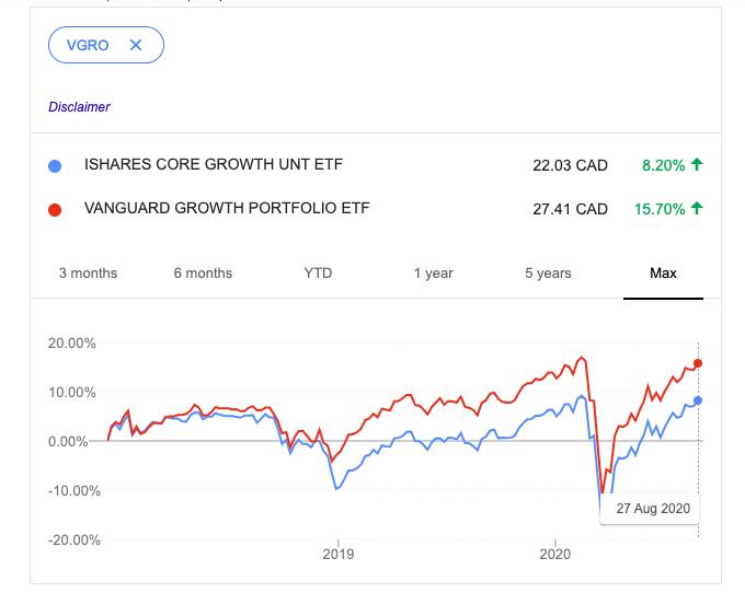 XGRO vs. VGRO