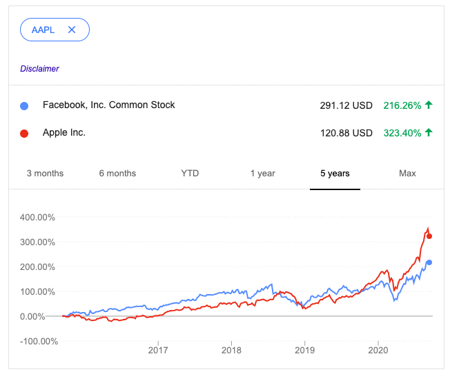 Facebook vs Apple stock