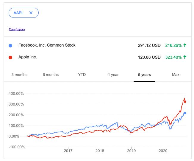Facebook vs Apple stock