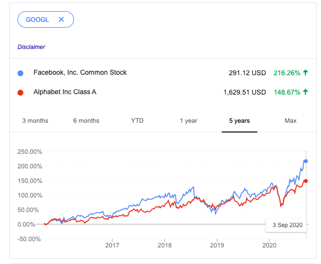 Facebook vs. Alphabet