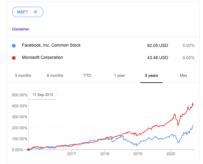 Facebook vs. Microsoft