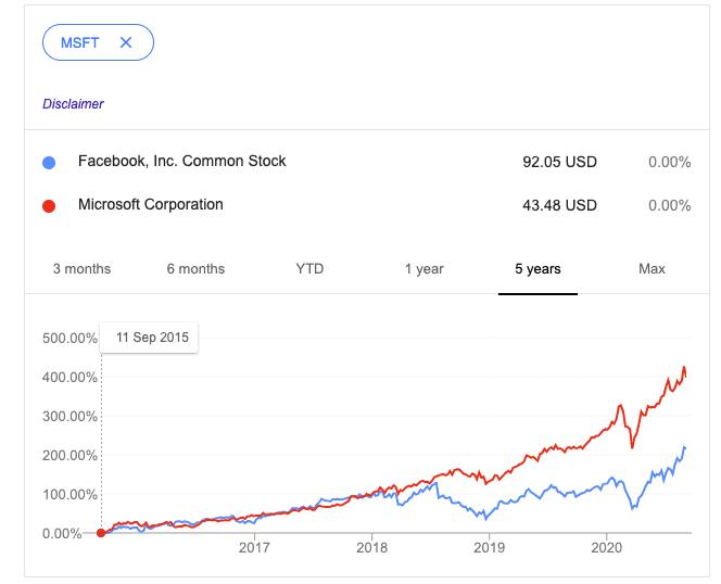 Facebook vs. Microsoft