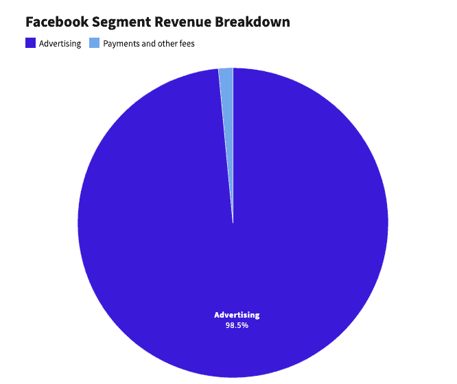 Facebook Advertising Revenue