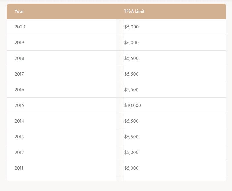 TFSA Contribution Limit