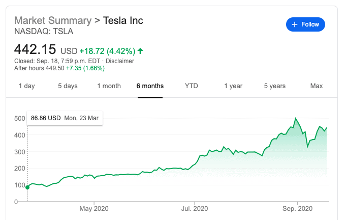 Tesla stock 6 months chart