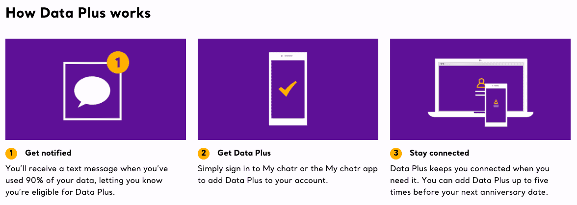 Chatr Mobile Data Plus