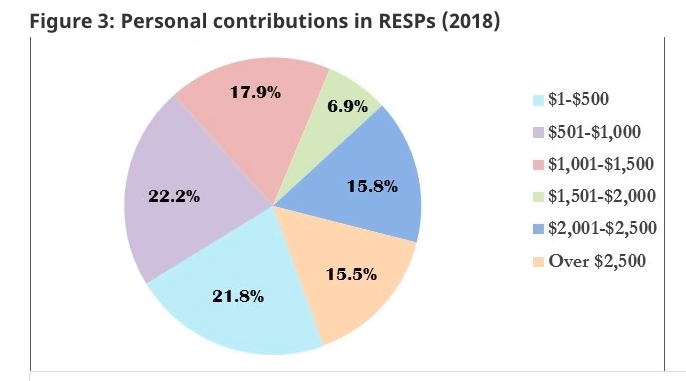 RESP by income