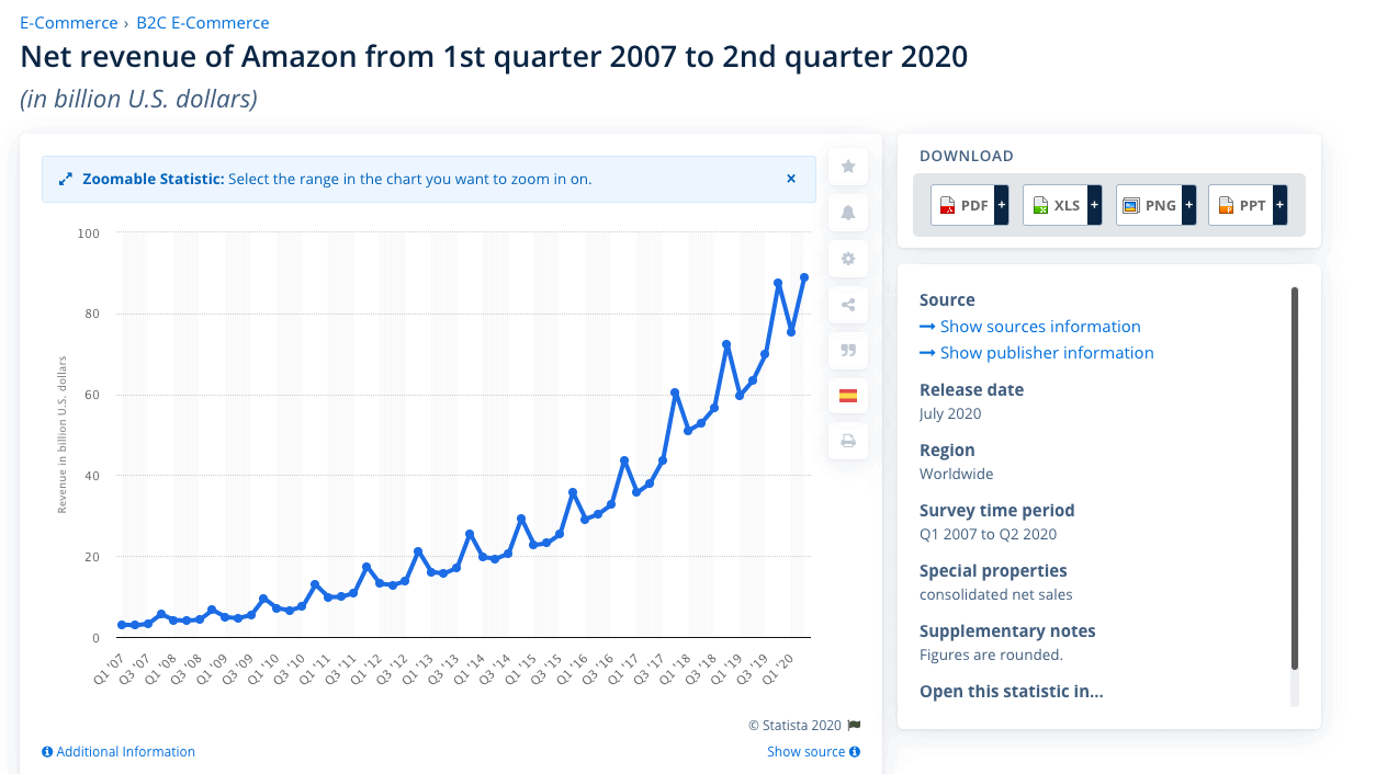 Amazon quarterly income growth rate