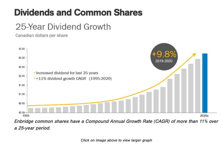 Enbridge dividend chart