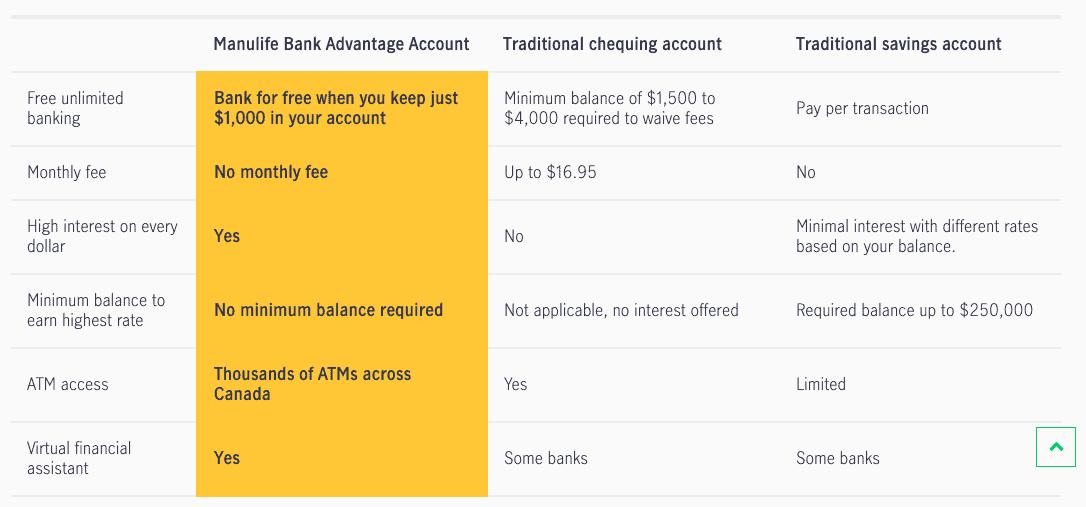 Manulife Bank Advantage Account