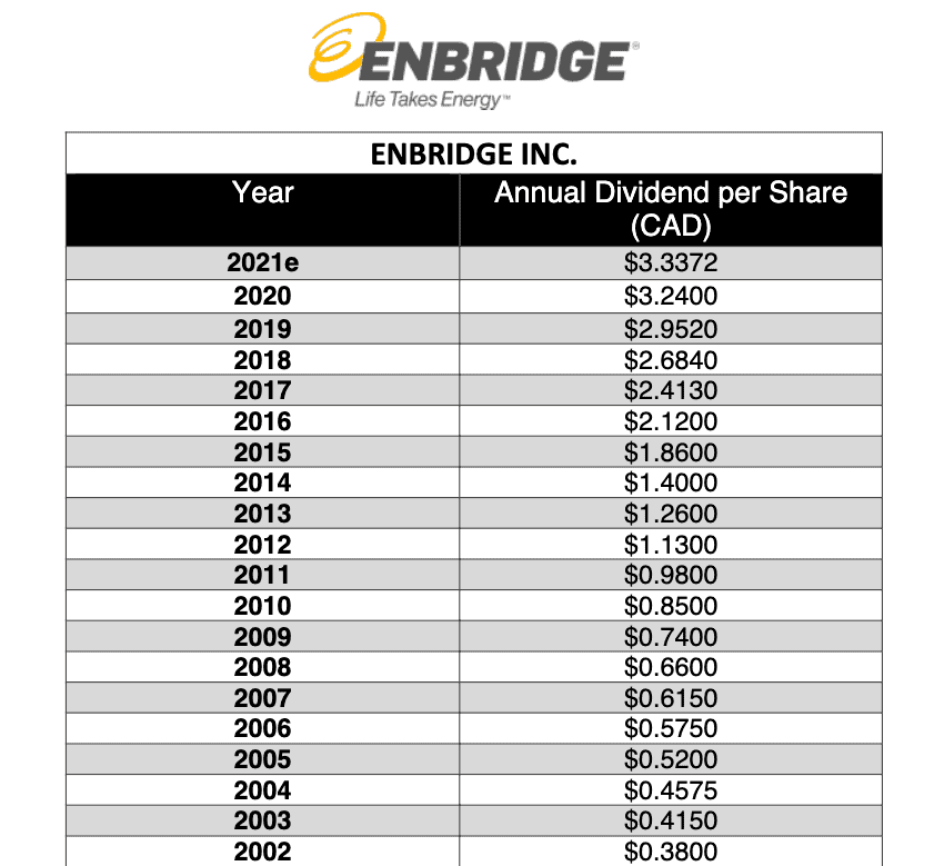Enbridge stock dividend