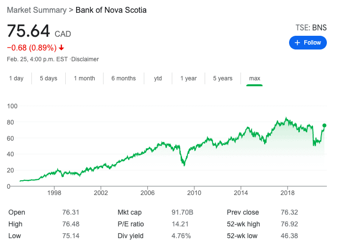 Scotiabank stock