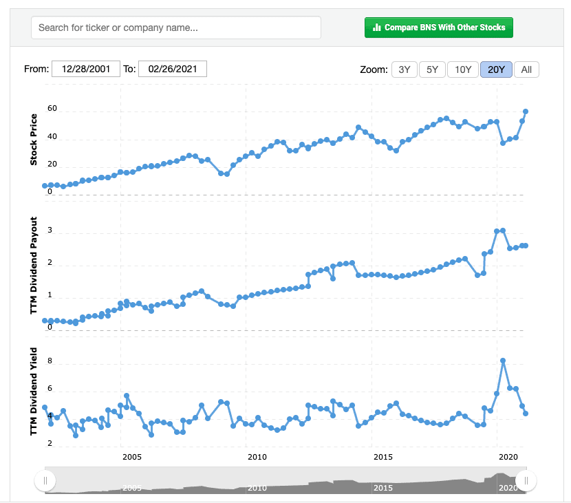 Scotiabank dividend history