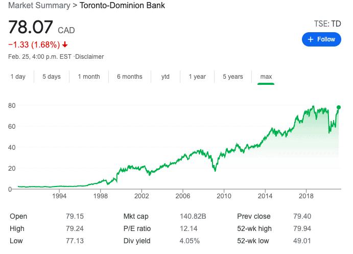 TD Bank Stock