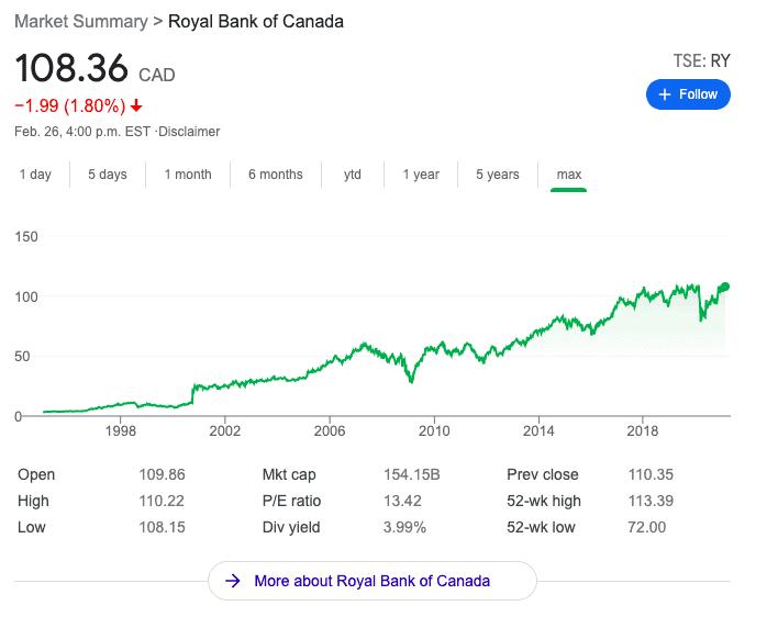 RBC Stock