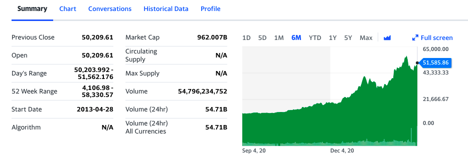 Bitcoin - USD