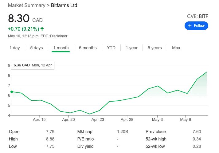 Bitfarms stock
